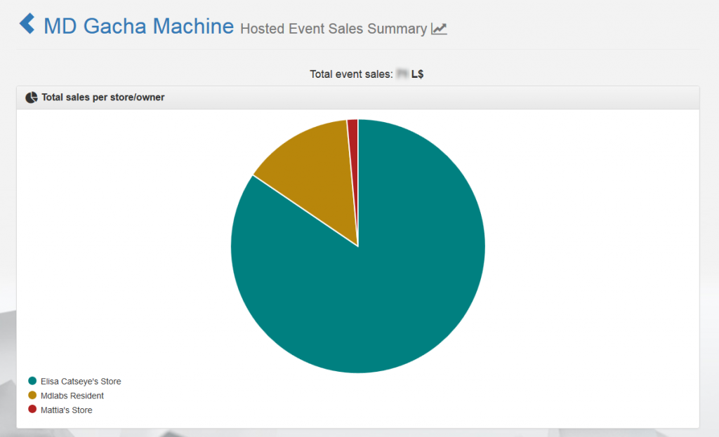 Hosted Event's Sales Summary - Graph