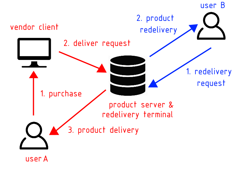 Terminal set as Product Server & Redelivery Terminal