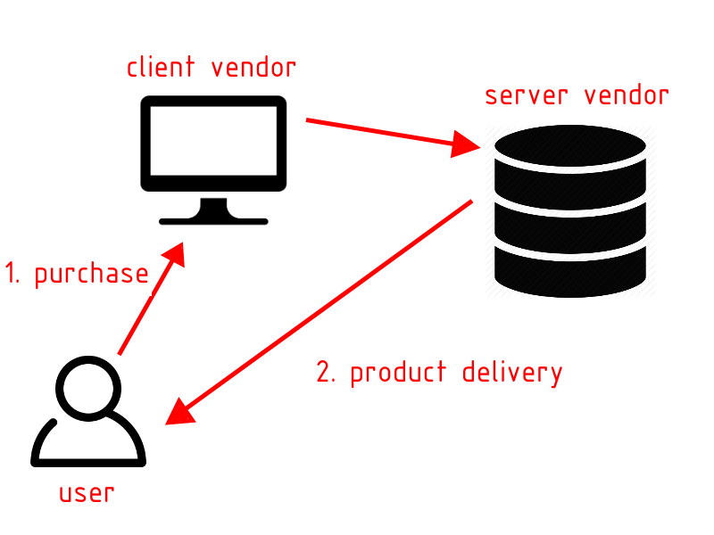 Purchase process on a client vendor